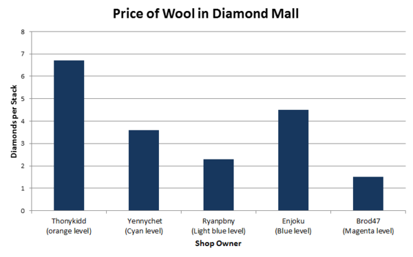 A comparison of wool prices